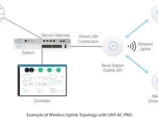 IP-PBX and Networking